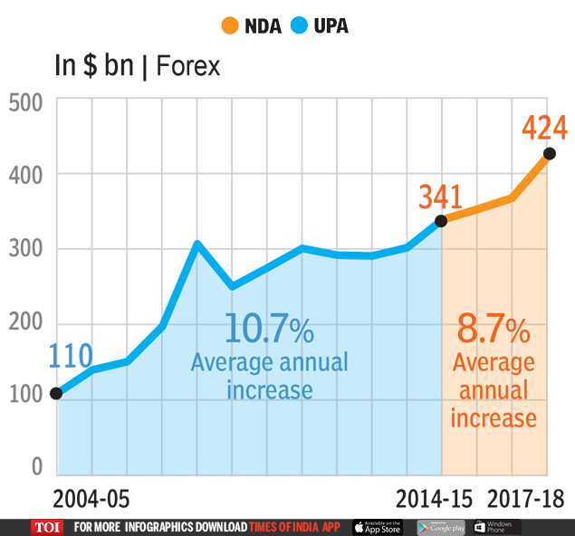 2 (7)  UPA OR NDA: Who's better for the economy? | India News Master