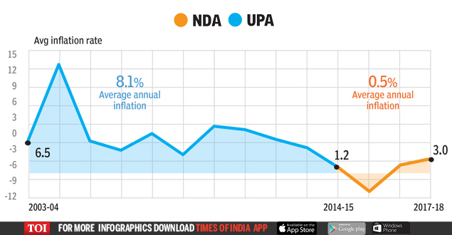 5  UPA OR NDA: Who's better for the economy? | India News Master