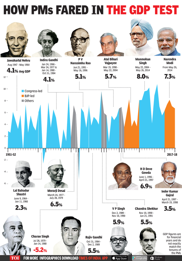 Infographic: The GDP test: How different PMs fared - Times