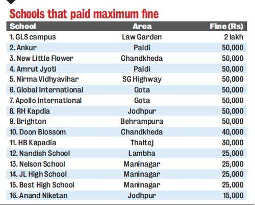 Schools that paid maximum fine