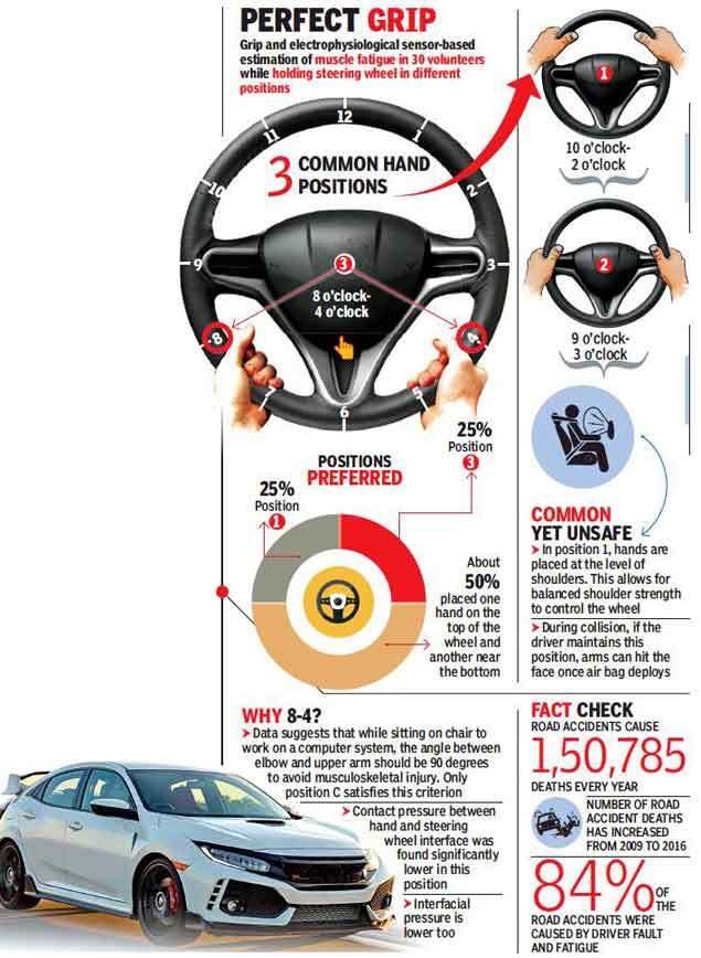 driving-gfx-edietd  Why '8 o'clock – 4 o'clock' is safest for highway driving | India News Master