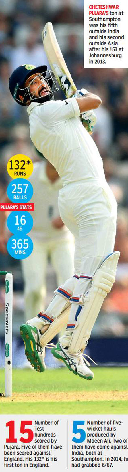Pujara-graphic-new
