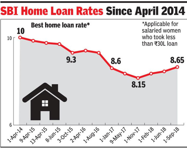 Home Loans Get Costlier As Sbi Icici Hike Rates Times Of India