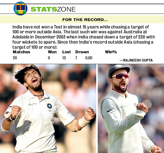 (L) Ishant Sharma and Co. had a rough day at Southampton. (R) Virat Kohli tries his best to keep spirits high through Day 3