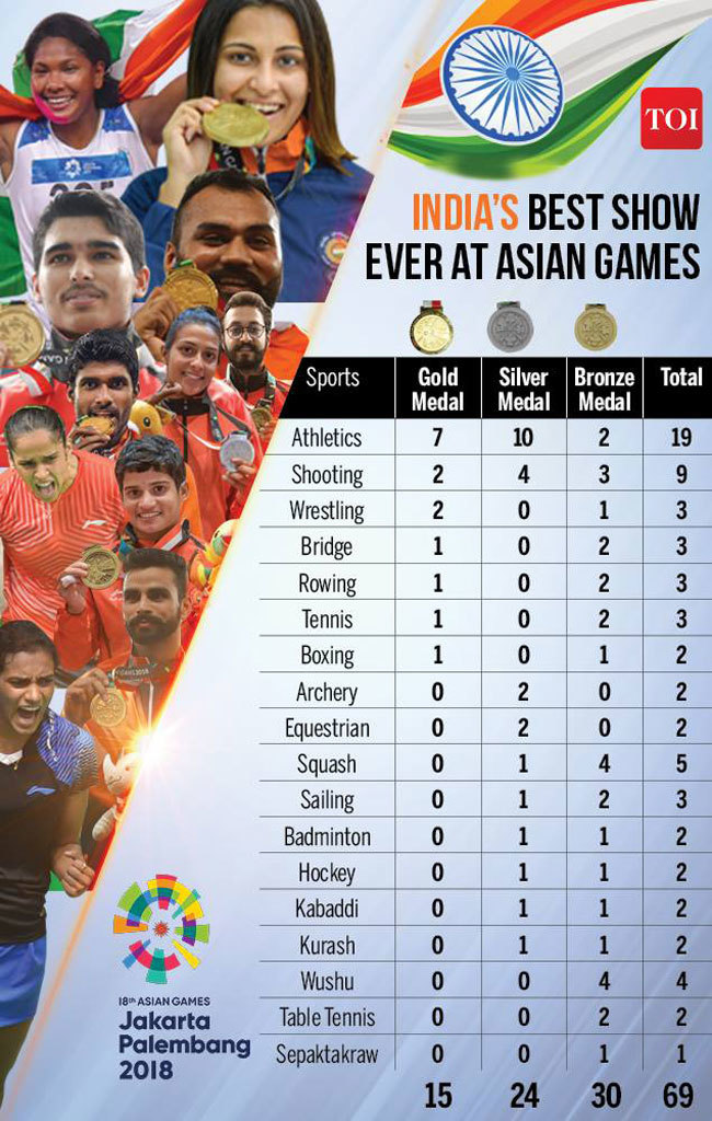 Asian Games 2020.Asian Games 2018 After Best Asian Games Ever India S Tokyo