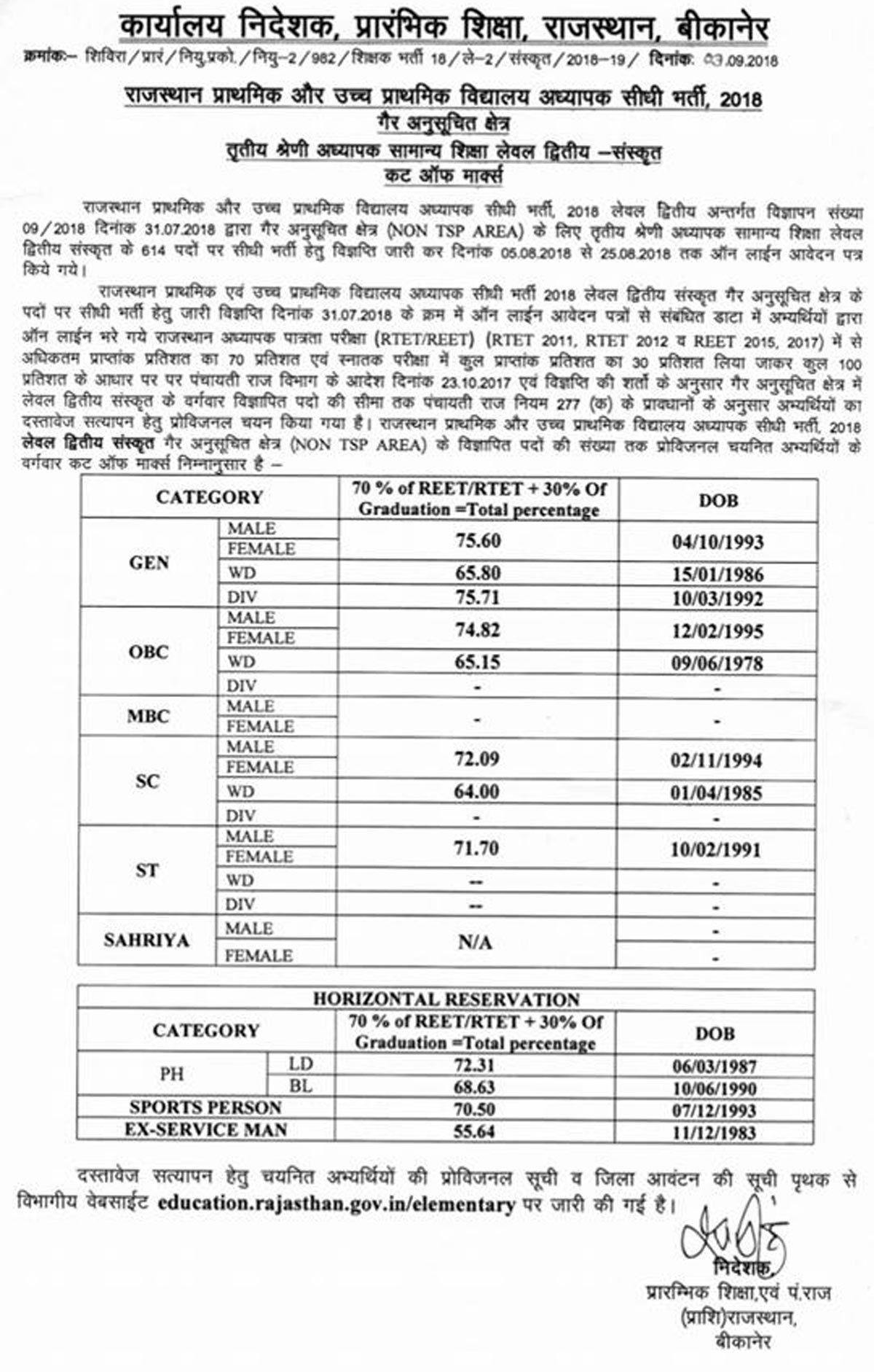 Rajasthan Teacher Recruitment 2018: Provisional Lists for
