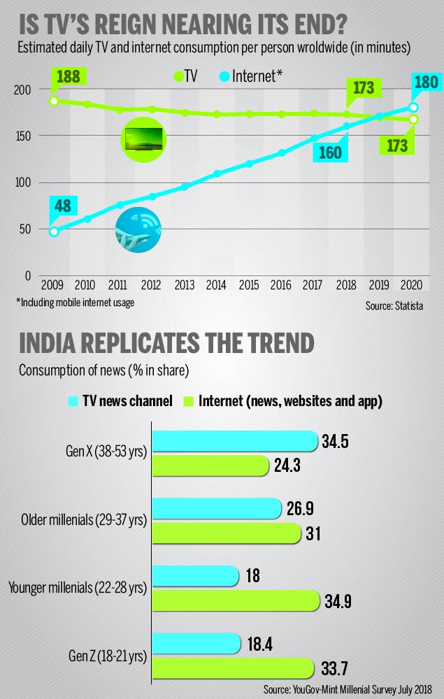 TV vs Internet-Infographic-TOI optn2