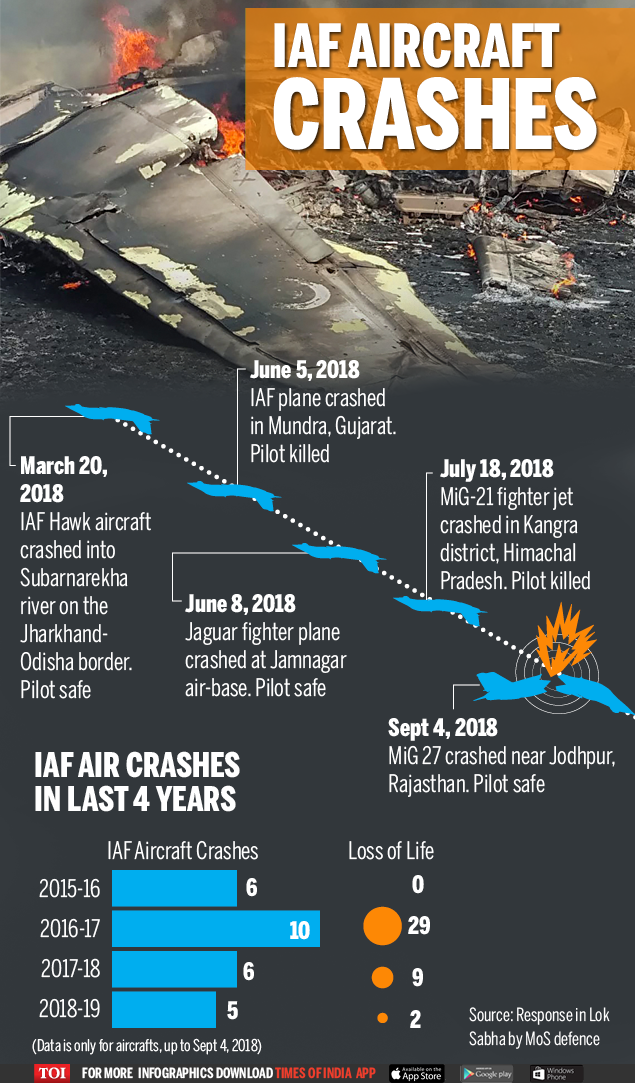 IAF CRASHES THIS YEAR-Infographic-TOI