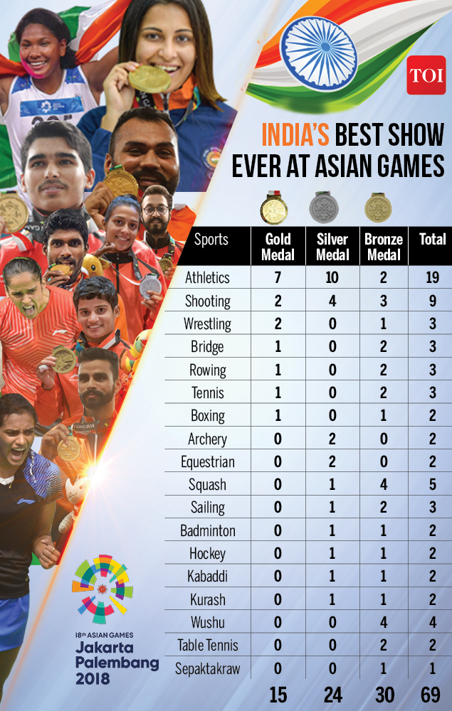 Asian Games Government felicitates India s Asiad medal