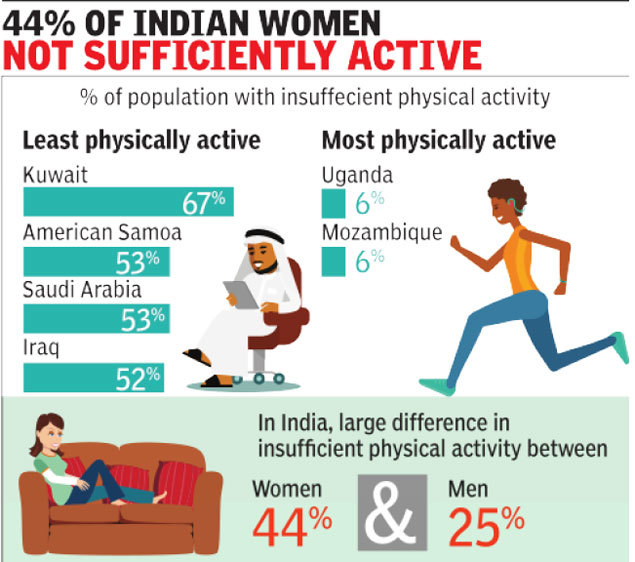 1  exercise: 1 in 4 at risk due to lack of exercise: Study   India News Master
