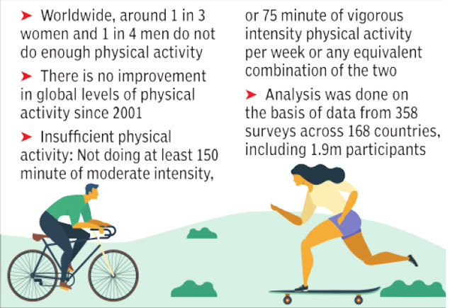 2  exercise: 1 in 4 at risk due to lack of exercise: Study   India News Master