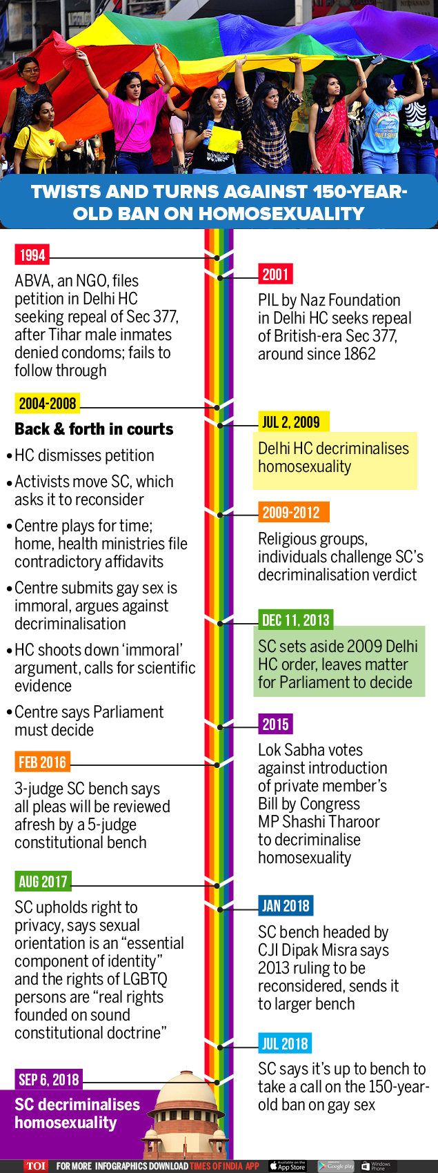 Twists and turns against 150-year-old ban on homosexuality