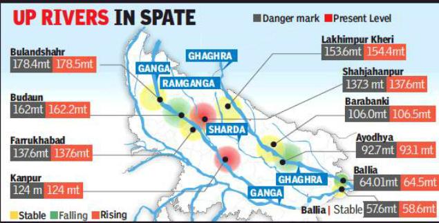 27 districts in grip of floods: 27 Uttar Pradesh districts in grip ...