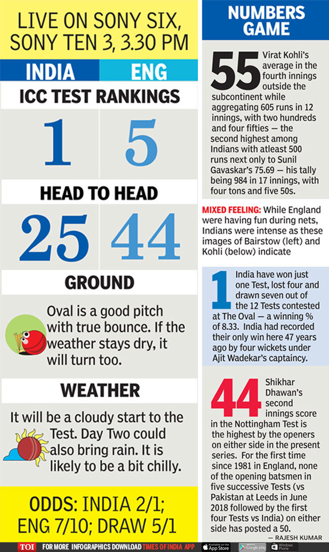 India vs England 5th Test: India set to ring in changes for