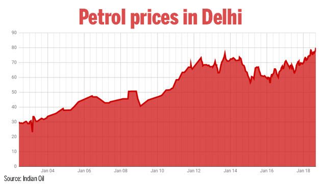 Petrol price hits record high of Rs 80.38 per litre in Delhi; diesel at Rs 72.51 per litre