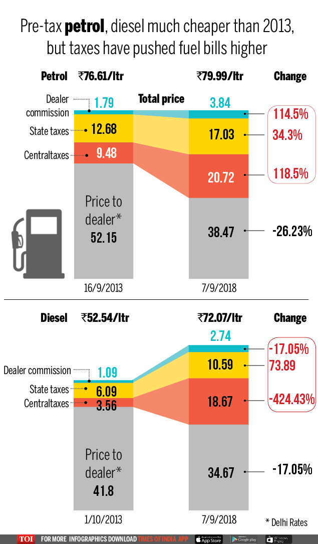 petrol price tax composition (1)