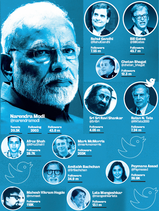 Who does NaMo follow on Twitter?