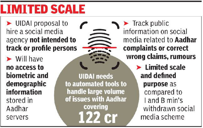 Image result for 'UIDAI's social media body not for snooping'