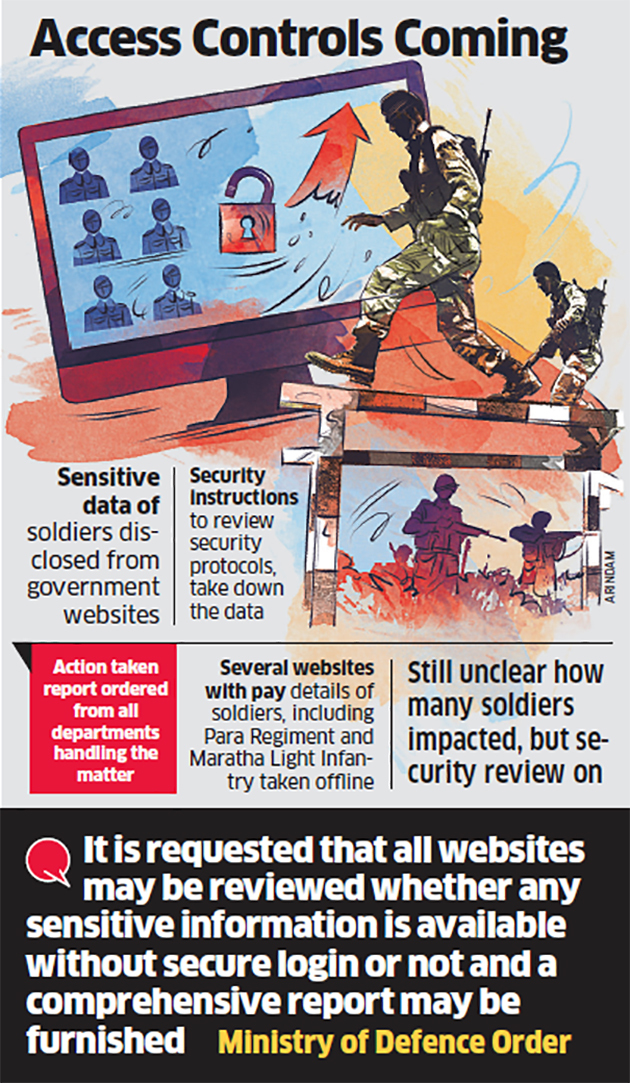 graphic  After soldiers' data and PAN leak, Ministry of Defence orders info curbs | India News Master