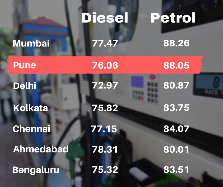 Prices of petrol and diesel in major cities of India today