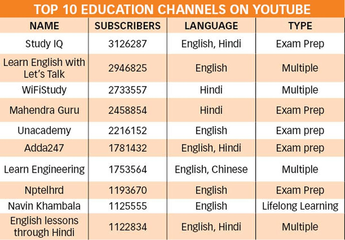 Young India learns on YouTube, Hindi content outpaces