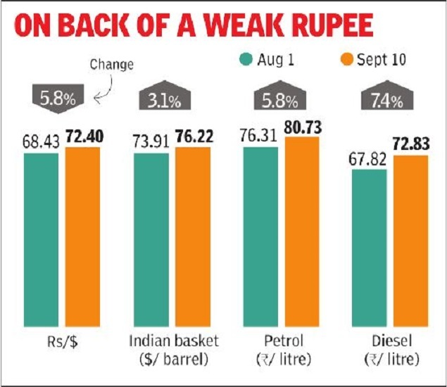 week rupee  Why we need to pray for $5 crude price dip Master