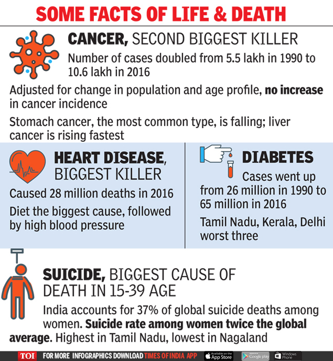 Cancer Rate Static But Number Of Cases Rising As India Ages Delhi News Times Of India