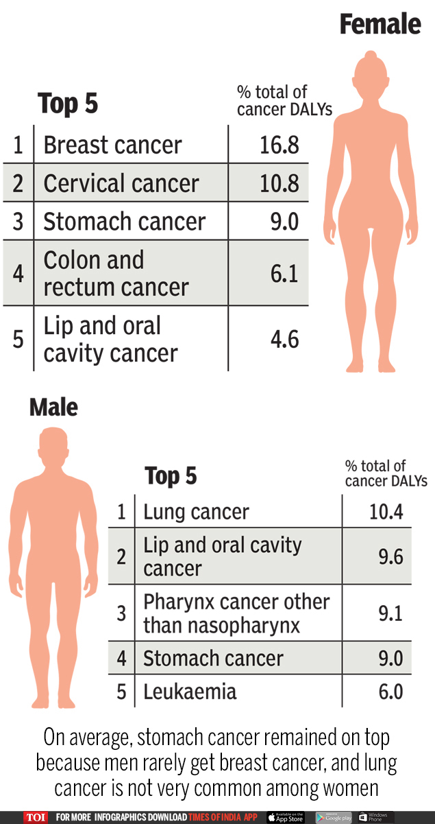 top causes of cancer male female  Cancer deaths in India: Stomach biggest but shrinking, liver cases zoom | India News Master
