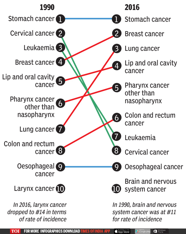 fastest growing reasons of cancer  Cancer deaths in India: Stomach biggest but shrinking, liver cases zoom | India News Master