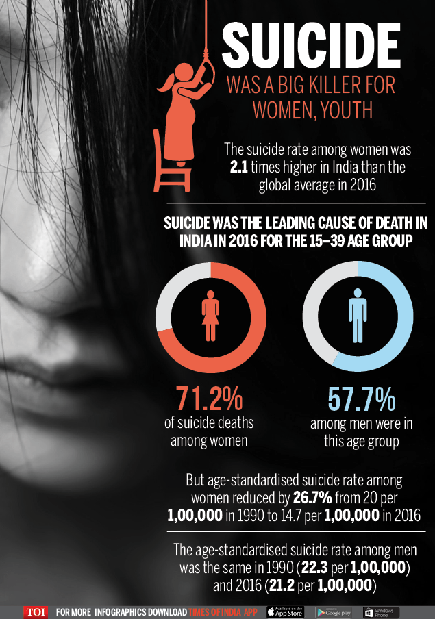 SUICIDE WAS A BIG KILLER FOR WOMEN
