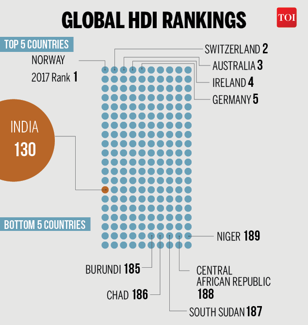 GLOBAL HDI RANKINGS-Infographic-TOI2