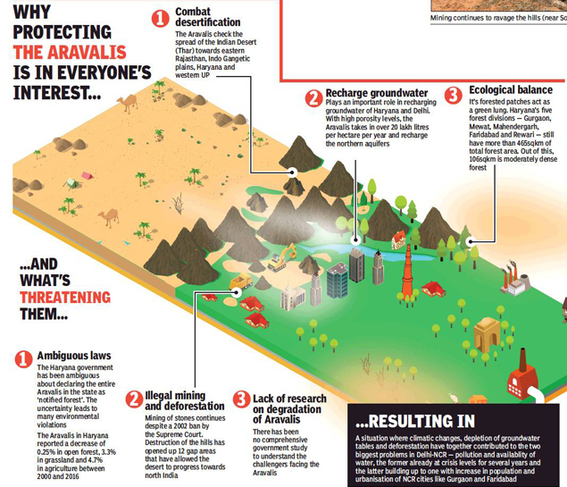 Image result for Shrinking Aravalis opened giant gateway for dust pollution in Delhi-NCR toi