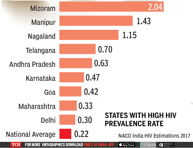 2018-09-14  HIV spread declining, but not all states show progress | India News Master