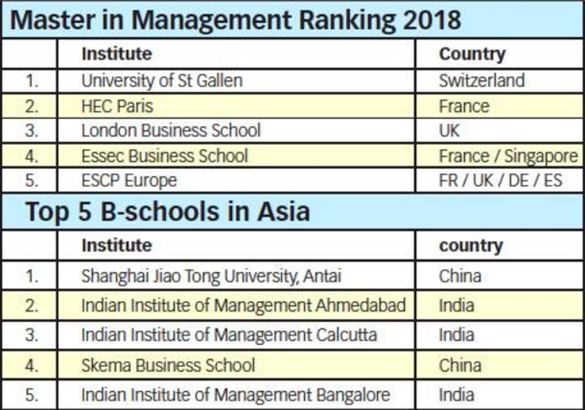 Indian Business Schools In Top 30 Of Ft Ranking Times Of India