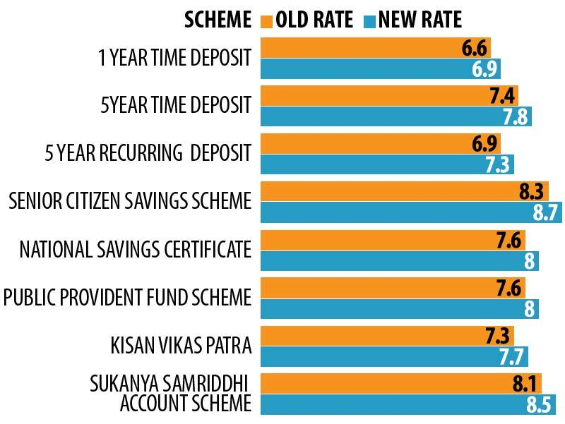 2 This Interest Rate Hike Is Good For You And Govt Times Of India