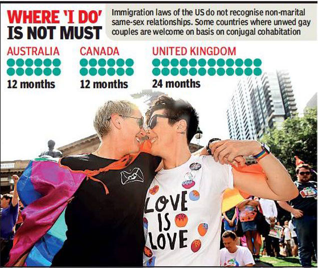 Canadian imigration law and same sex marriages