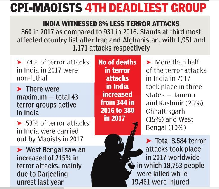 gfx  India third worst hit in world by terror, after Iraq and Afghanistan: US data | India News Master