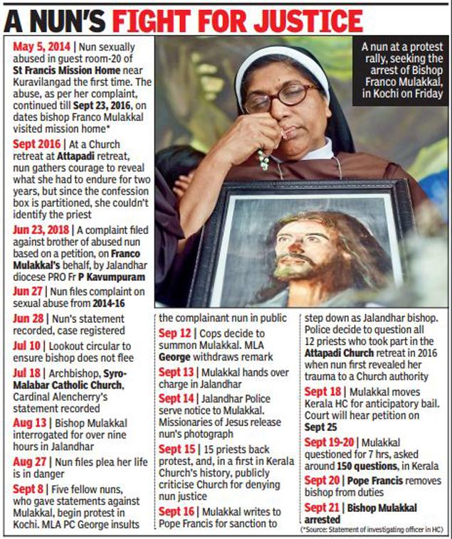 nun  Kerala nun rape case: Accused bishop Franco Mulakkal arrested | Kochi News Master