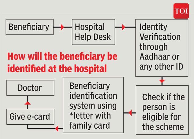 how a patient can access care under pmjay2