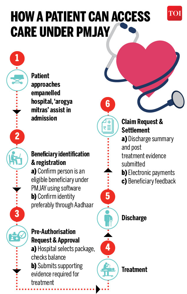 How a patient can access care under PMJAY