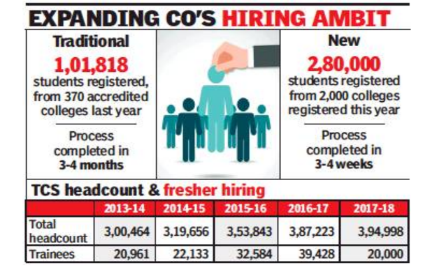 TCS jobs: TCS switches to online test to recruit engineering