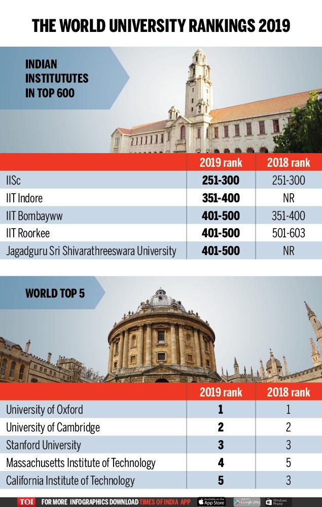 THE World University Rankings 2019
