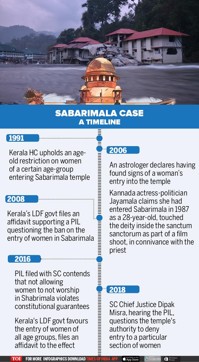 Sabarimala Case A timeline
