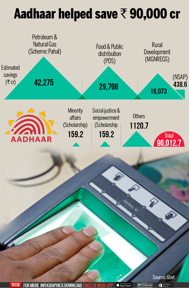 Aadhaar helped save -Infographic-TOI (1)