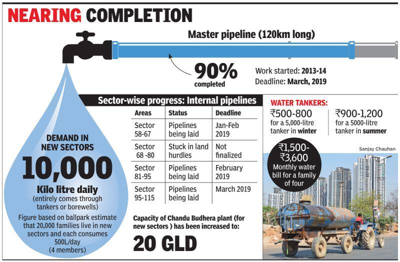 Water lines to reach Gurgaon's new sectors by March 2019: GMDA