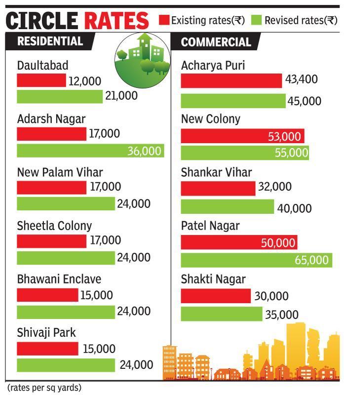 Circle rate hike to hit sales during festive season in Gurgaon, say builders