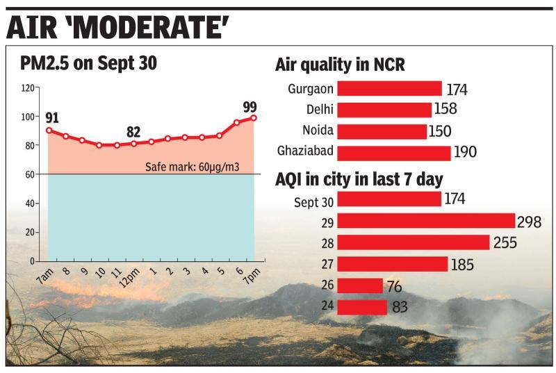 City braces for spike in crop fires, greens call for advance action to curb pollution