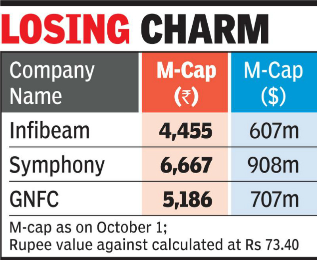 The Companys Market Cap Was Rs  02 Billion Almost A Month Ago The Air Cooler Makers Share On Bse Declined By 11 To Rs 952 95 From