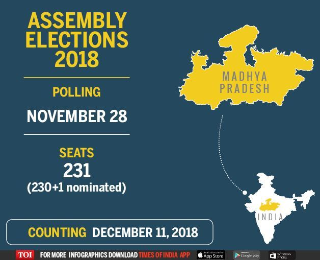 Mp Election Date Madhya Pradesh Assembly Elections On November 28