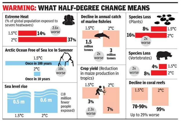Graph Climate